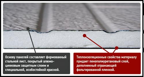 Структура термопанели Стенолит