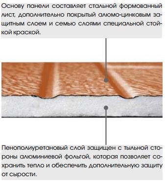 Структура фасадных панелей Термопан