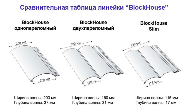 Сайдинг Альта-Профиль BlockHouse