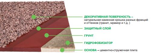 Структура цокольных плит ESKOSELL